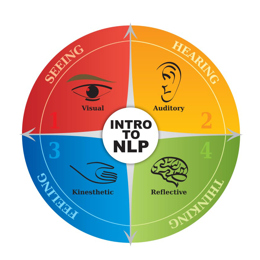 Introduction to NLP Training Course Brisbane - Minds Tomorrow